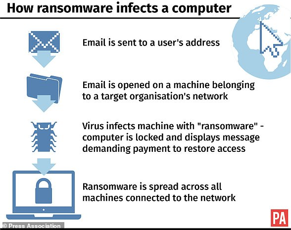 This graphic shows how ransomware like Wannacry can quickly infect an entire computer system
