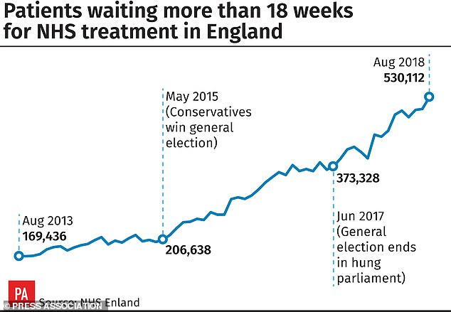 At the end of August, 530,112 people had already been waiting longer than 18 weeks, and 3,407 had been waiting for a year or more