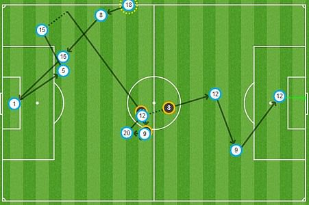 Rafinha scored the first goal of the game for Barcelona after a move that started with the goalkeeper.