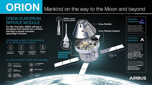 In Florida, the Orion crew module built by Lockheed Martin is added. Afterwards, more than one year of intensive testing is performed before the first three-week mission orbiting the Moon starts in 2020, but without people.