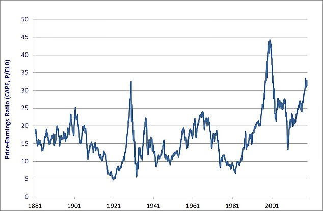 For the standard price-to-earnings measurement, the US is not expensive, but using the long-term, cyclically-adjusted valuation method of Professor Robert Shiller, the US market is more expensive only at the height of the 1920s and dot-boom markets been