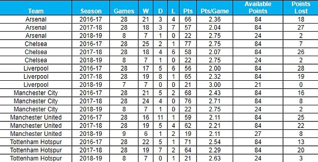 This table shows the records of the big six against the other 14 teams in the Premier League in the last two seasons and this season. Source: Opta
