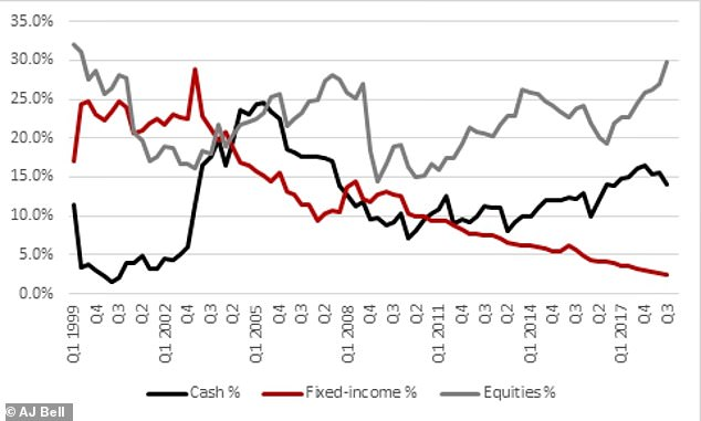 Berkshire Hathaway has steadily reduced the share of its total investment in US Treasury bonds while increasing its share of equities and cash and cash equivalents. More than half of the fund is held in private, unlisted companies.