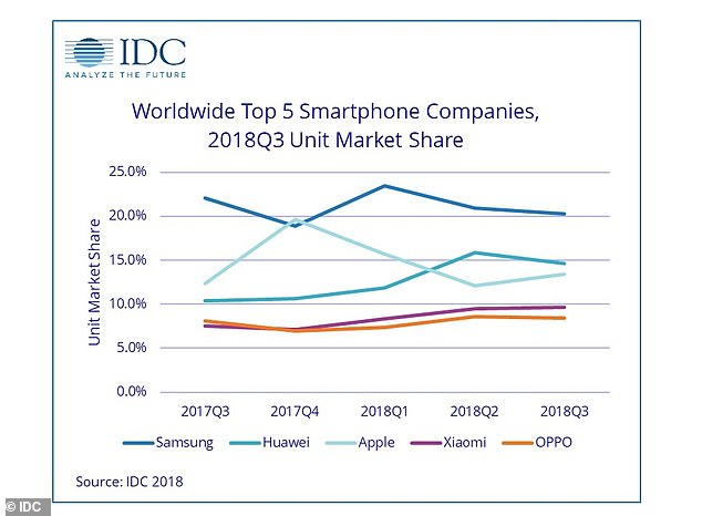 Figures from research firm IDC, based in Framingham, Massachusetts, mirrored the findings of Strategy Analyst. This graph shows the performance of the top five performing companies over 2017 up to the present in terms of market share