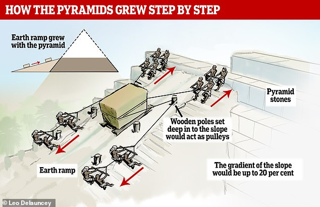 A new graphic shows the complex system of ramps and pulleys with which the Egyptians built the ancient pyramids. The system lifted blocks of stone weighing several tons hundreds of feet over huge sledges, archaeologists believe
