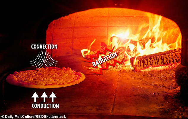 The researchers found that the physics of conduction, convection and radiation allowed the brick kilns to prepare the perfect cake. These heat mechanisms allow the pizza to burn without burning
