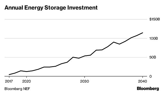 Bloomberg New Energy Finance showed new figures showing that the global energy storage market will grow