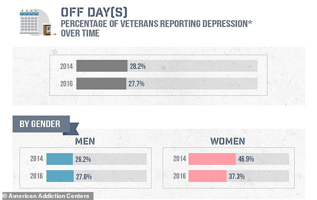 About seven percent of the US general population is depressed, but in the veteran population, this increases to almost 28 percent
