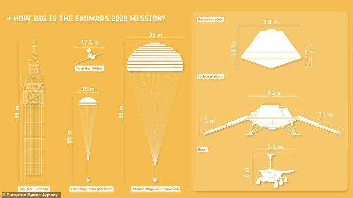 The ExoMars Trace Gas Orbiter has already started working for signs of biological activity in Mars' atmosphere. After the summer 2020 launch, the rover is expected to land on the red planet in March 2021