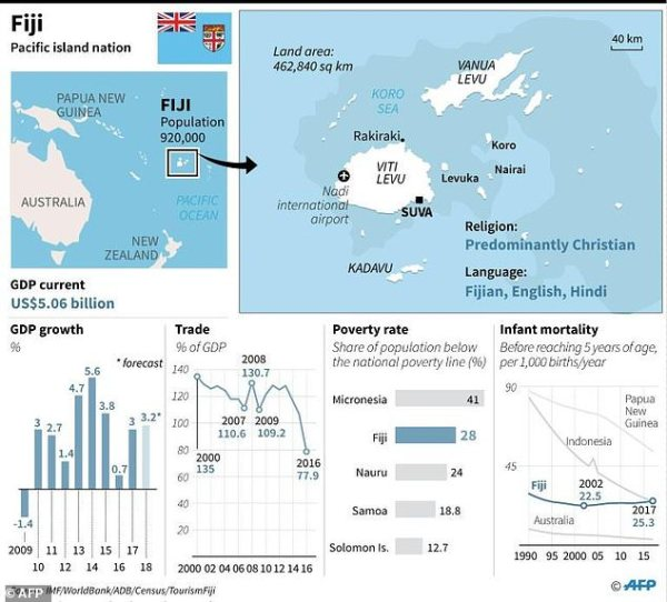 Fiji PM heading for win as coup-weary voters shun change ...