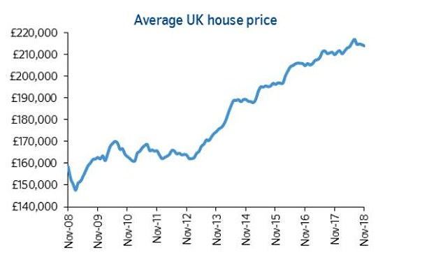 House prices had risen rapidly since 2013 but growth has tailed off over the past 18 months