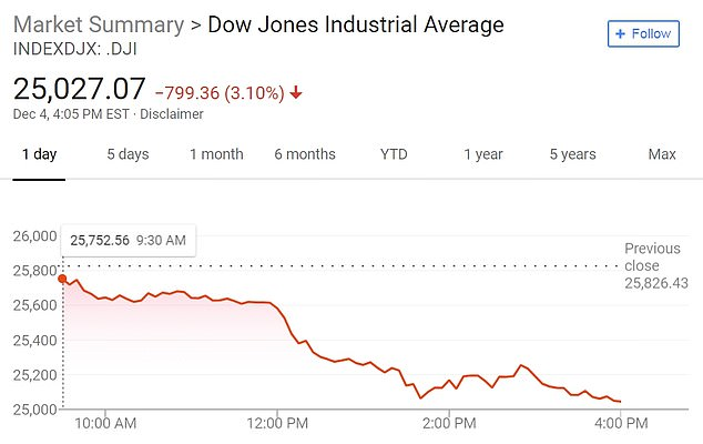 Plunge: The Dow Jones fell into free trade on Tuesday after Trump's intervention, closing nearly 800 points