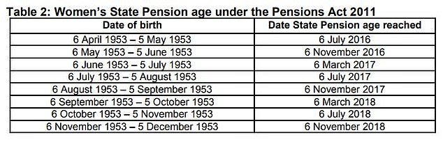 Changes: Women have already seen their state pension age rise to 65