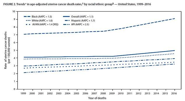Tasas de mortalidad por cáncer uterino: las muertes aumentaron 1.1 por ciento por año entre 1999 y 2016, con tasas que aumentan más rápidamente entre las mujeres negras, que tienden a ser diagnosticadas más tarde