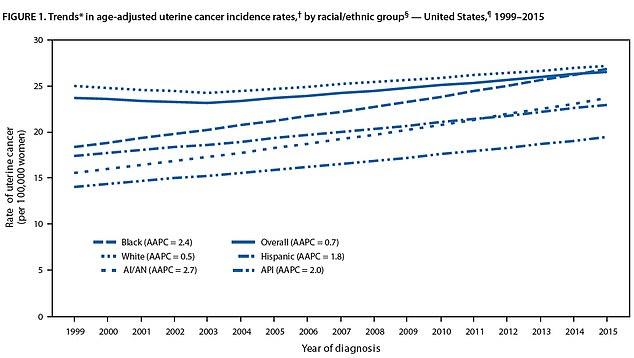 La incidencia de cáncer uterino aumentó 0.7% por año entre 1999 y 2016
