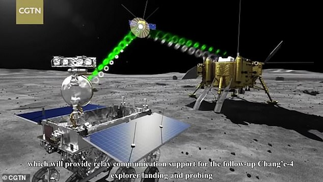 The probe and explorer will use Queqiao to get their findings back to China. As the landing is happening on the dark side of the moon it required its own satellite to be able to send information back