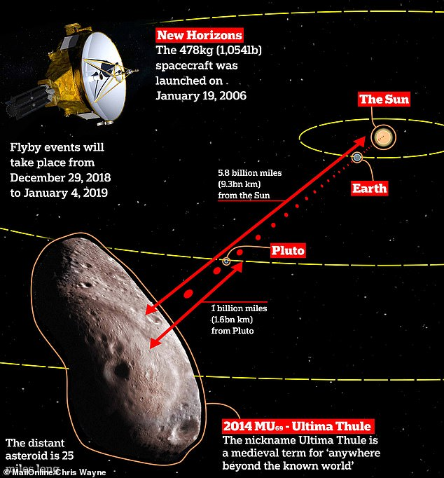 New Horizons has spent more than a decade hurtling through the solar system since it launched on Jan 19, 2006 and passed Pluto in 2015. Its messages take to reach us, despite them traveling at the speed of light