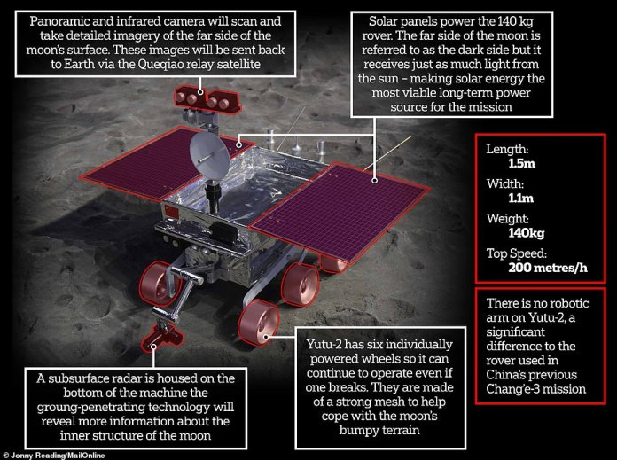 Yutu-2 has a host of instruments and will be powered by solar panels. Unlike the similar probe on-board the Chang'e-3 mission this rover has no robotic arm. It announced afterwards it will be taking a 'nap' to protect against the sun's immense heat on the moon