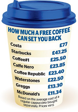 Most coffee stains offer loyalty programs, but some are much more generous than others