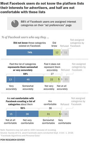 According to the study, about 51 percent of Facebook users receive a political label
