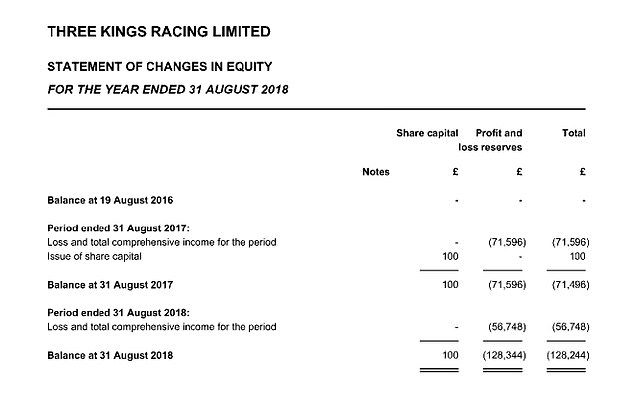 Companies House has revealed that Redknapp's horse racing company Three Kings Racing has had a loss of £128,344 over the past two years