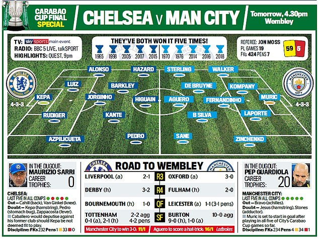 CHECK OUT SARRI'S WEIRD PREPARATION AHEAD OF CHELSEA'S CUP FINAL AGAINST MAN CITY 10163670 0 image a 127 1550875472184
