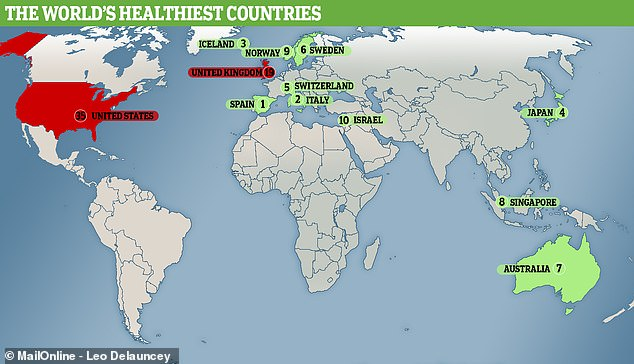 The US pales in comparison with other rich nations. Spain took the top spot, pushing Italy down to second place in Bloomberg's healthiest countries ranking, with Iceland and Japan close behind. Australia is the only English-speaking country to make it into the top 10, placing seventh despite a two-place drop from fifth in 2017