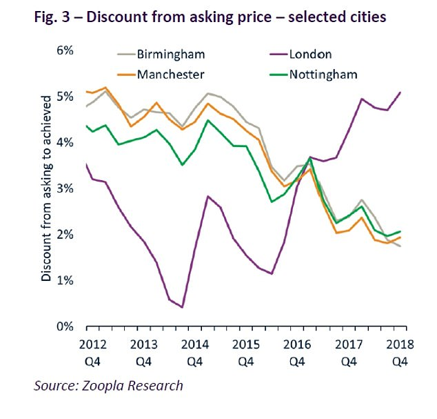 Sellers in Birmingham, Manchester and Nottingham have seen some of the smallest discounts to asking prices
