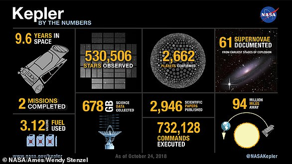 Kepler was the first spacecraft to study the planets in our own galaxy, and over the years, his observations have confirmed the existence of more than 2,600 exoplanets - many of which could be key targets in the search for extraterrestrial life.