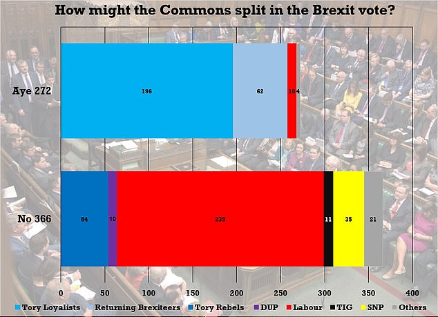 With just five days until the crunch vote on May's Brexit deal, estimates suggest Mrs May is well short of the votes needed to win on Tuesday