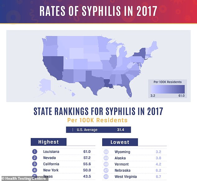 Syphilis was the least common of the three infections. Louisiana led the US with the most at 61 cases per 100,000 residents