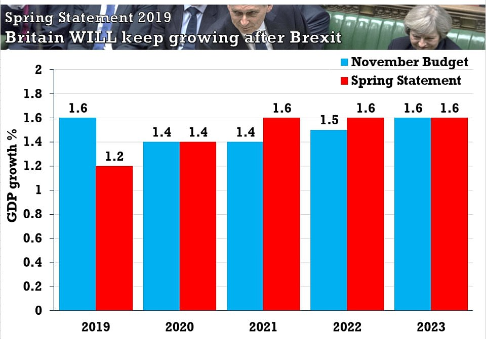 The latest economic forecasts from the Office for Budget Responsibility suggest the economy will be slower this year than expected in November (pictured) but with growth every year to 2023