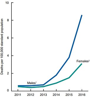 Men are dying a triple the rate of women