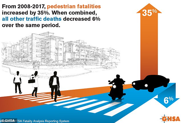 Cars are getting safer to ride in, but more dangerous to pedestrians, as distracted driving and the boom of trucks and SUVs has driven fatalities up by 35 percent, the graphic shows