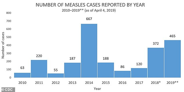 Since January 1, the CDC has identified 465 measles cases in 19 US states, nearly 100 more than last week