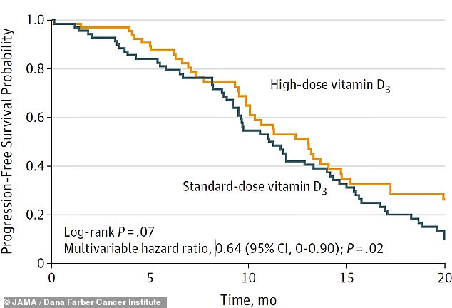 Colorectal cancer was 36 percent less likely to spread and prove fatal for patients who took high doses of vitamin D (4,000 IU or more a day, shown in yellow), a new study found