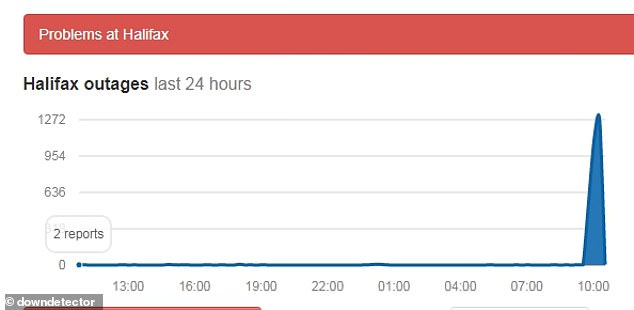 Pictured: Website Down Detector revealed a peak of 1,272 issues were reported just before 11am