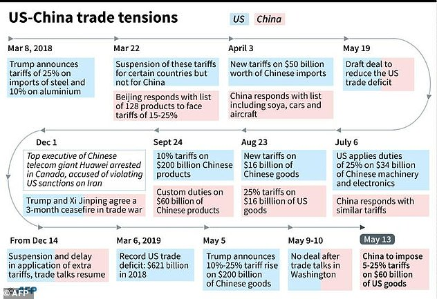 China announced Monday it would raise tariffs on $60 billion in US exports by next month, responding in kind to President Donald Trump's decision last week to hike duties on hundreds of billions of dollars in Chinese merchandise