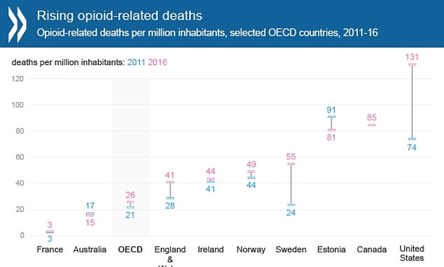 Doctors are fueling an opioid crisis in the UK by over-prescribing the powerful painkillers as deaths have risen by almost 50 per cent in England and Wales.