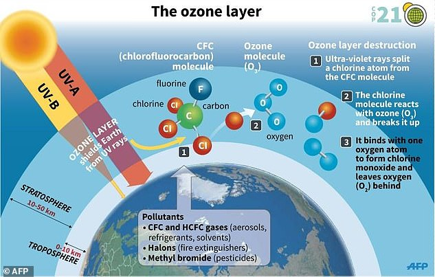 Most of Earth's ozone is in the stratosphere, which is more than five miles above the planet's surface. This is sometimes called 'good' ozone because it blocks most of the sun's ultraviolet radiation, and is thus essential for life on Earth