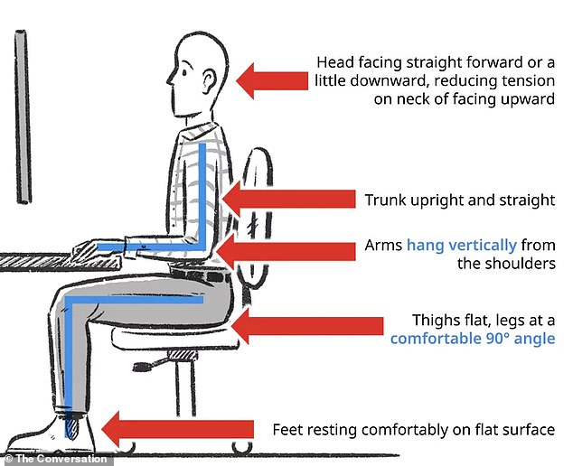 This is probably the posture you think of as 'good' posture. The defining feature of this option is that the trunk is upright. A key component of upright sitting is that the feet can comfortably rest on a surface, whether the floor or a footstool