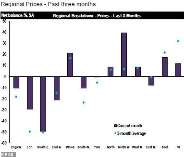 Variations: Regional house price fluctuations in the last three months, according to the Rics