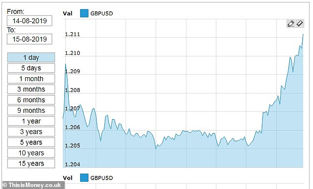 The chart shows how the pound gained against the dollar after being released to the retail market on Thursday