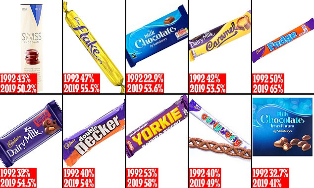 The graph shows the percentage of chocolate bars today that are sugary compared to 1992