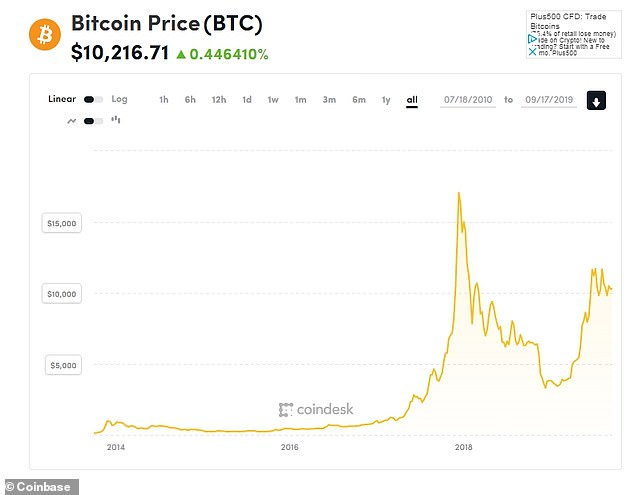 The price of Bitcoin, the best-known cryptocurrency, has partially recovered since it collapsed last year from its high of $17,000. It now trades at around $10,000