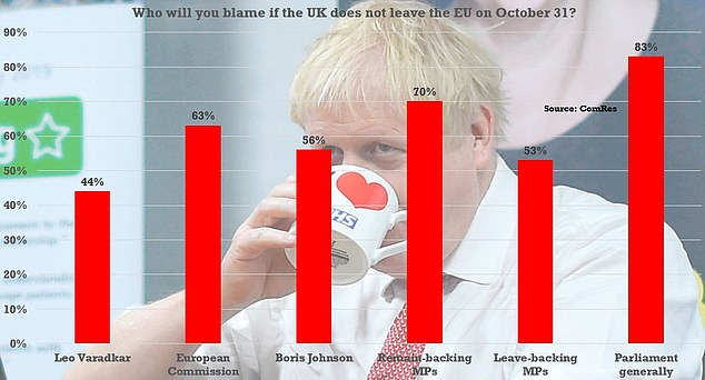 A survey conducted by ComRes showed 83 per cent of voters would blame Parliament if Brexit is delayed beyond October 31