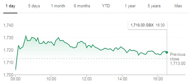 GSK's stock appears to have been unaffected by the announcement of the company. Shares in the pharmaceutical giant were priced at 1,720.40 on the London Stock Exchange this afternoon, up 0.43 per cent