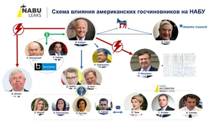 A document made publicby Ukrainian MP Andriy Derkach on Monday claims to show the Biden's connections with several key players in the Burisma affair