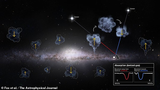 Our galaxy is stealing gas from its smaller satellite galaxies, enabling it to form stars and planets at a greater rate, a new study has found