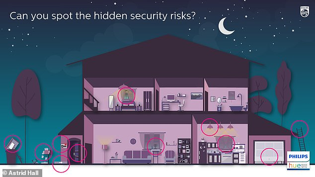 If you've given up, you can find the 11 hidden security risks highlighted in red (pictured)